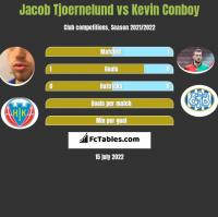 Jacob Tjoernelund vs Kevin Conboy h2h player stats