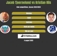 Jacob Tjoernelund vs Kristian Riis h2h player stats