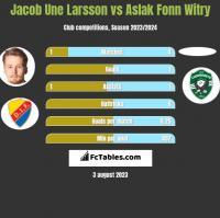 Jacob Une Larsson vs Aslak Fonn Witry h2h player stats