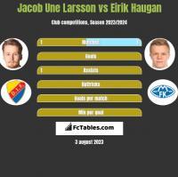 Jacob Une Larsson vs Eirik Haugan h2h player stats