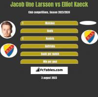 Jacob Une Larsson vs Elliot Kaeck h2h player stats