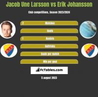 Jacob Une Larsson vs Erik Johansson h2h player stats