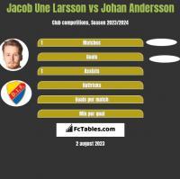 Jacob Une Larsson vs Johan Andersson h2h player stats