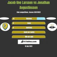 Jacob Une Larsson vs Jonathan Augustinsson h2h player stats