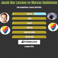 Jacob Une Larsson vs Marcus Danielsson h2h player stats