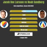 Jacob Une Larsson vs Noah Sundberg h2h player stats