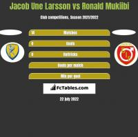 Jacob Une Larsson vs Ronald Mukiibi h2h player stats