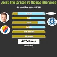 Jacob Une Larsson vs Thomas Isherwood h2h player stats