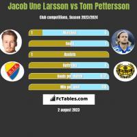 Jacob Une Larsson vs Tom Pettersson h2h player stats