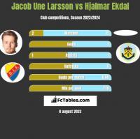 Jacob Une Larsson vs Hjalmar Ekdal h2h player stats