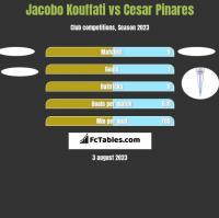 Jacobo Kouffati vs Cesar Pinares h2h player stats