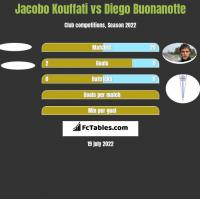 Jacobo Kouffati vs Diego Buonanotte h2h player stats