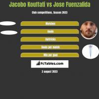 Jacobo Kouffati vs Jose Fuenzalida h2h player stats