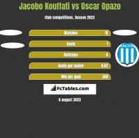 Jacobo Kouffati vs Oscar Opazo h2h player stats