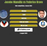 Jacobo Mansilla vs Federico Bravo h2h player stats
