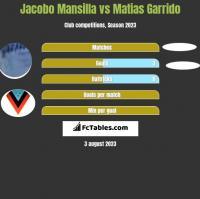 Jacobo Mansilla vs Matias Garrido h2h player stats