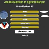Jacobo Mansilla vs Agustin MAnzur h2h player stats