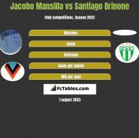 Jacobo Mansilla vs Santiago Brinone h2h player stats