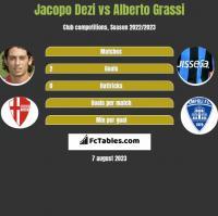 Jacopo Dezi vs Alberto Grassi h2h player stats
