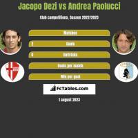 Jacopo Dezi vs Andrea Paolucci h2h player stats