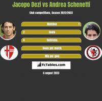 Jacopo Dezi vs Andrea Schenetti h2h player stats