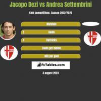 Jacopo Dezi vs Andrea Settembrini h2h player stats
