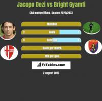 Jacopo Dezi vs Bright Gyamfi h2h player stats