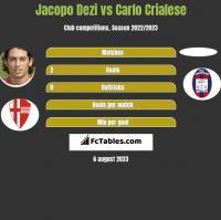 Jacopo Dezi vs Carlo Crialese h2h player stats