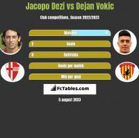 Jacopo Dezi vs Dejan Vokic h2h player stats