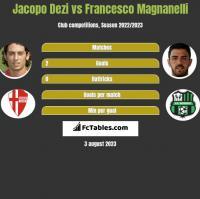 Jacopo Dezi vs Francesco Magnanelli h2h player stats