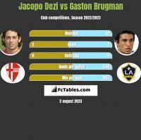 Jacopo Dezi vs Gaston Brugman h2h player stats
