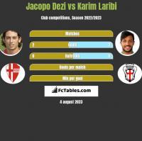 Jacopo Dezi vs Karim Laribi h2h player stats