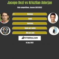 Jacopo Dezi vs Krisztian Adorjan h2h player stats