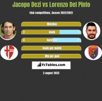 Jacopo Dezi vs Lorenzo Del Pinto h2h player stats