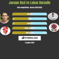 Jacopo Dezi vs Lukas Haraslin h2h player stats