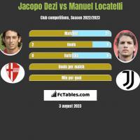 Jacopo Dezi vs Manuel Locatelli h2h player stats