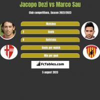 Jacopo Dezi vs Marco Sau h2h player stats