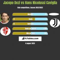 Jacopo Dezi vs Hans Nicolussi Caviglia h2h player stats