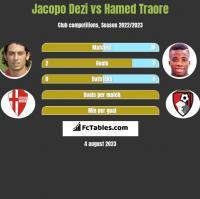 Jacopo Dezi vs Hamed Traore h2h player stats