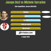 Jacopo Dezi vs Michele Currarino h2h player stats