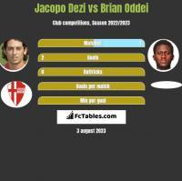 Jacopo Dezi vs Brian Oddei h2h player stats