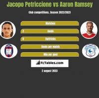 Jacopo Petriccione vs Aaron Ramsey h2h player stats