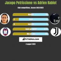 Jacopo Petriccione vs Adrien Rabiot h2h player stats