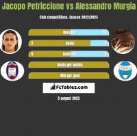 Jacopo Petriccione vs Alessandro Murgia h2h player stats