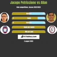 Jacopo Petriccione vs Allan h2h player stats