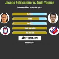 Jacopo Petriccione vs Amin Younes h2h player stats