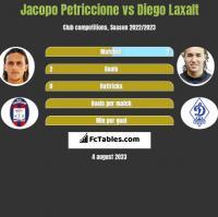 Jacopo Petriccione vs Diego Laxalt h2h player stats