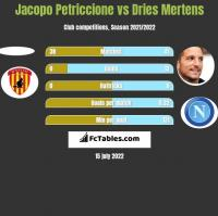 Jacopo Petriccione vs Dries Mertens h2h player stats