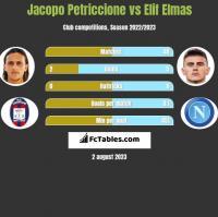 Jacopo Petriccione vs Elif Elmas h2h player stats