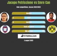 Jacopo Petriccione vs Emre Can h2h player stats